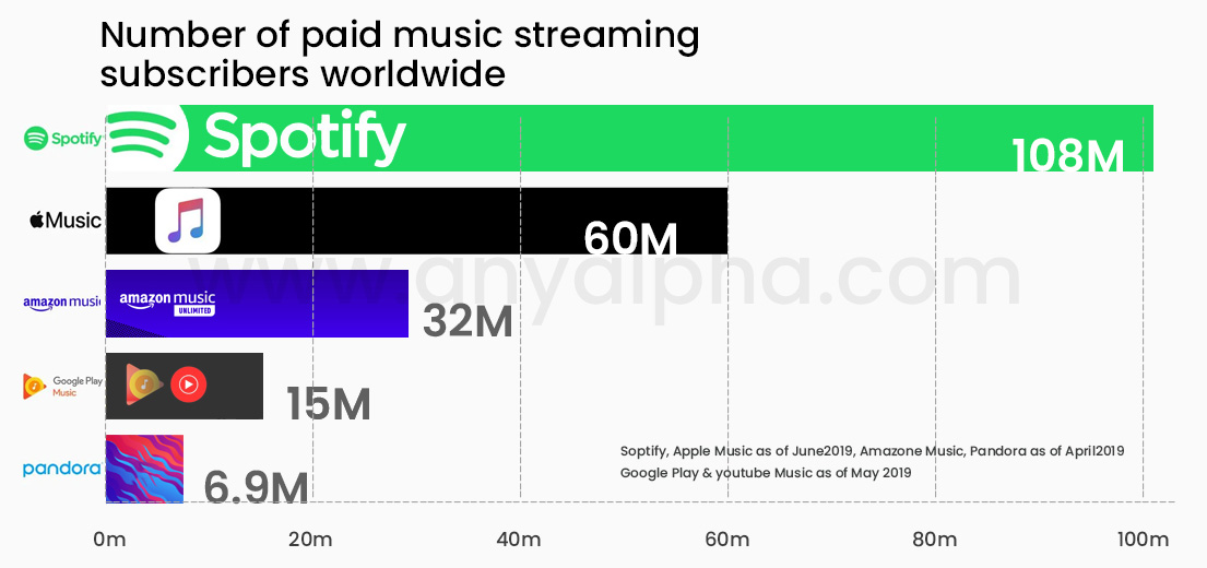 Spotify and Music Streaming Statistics