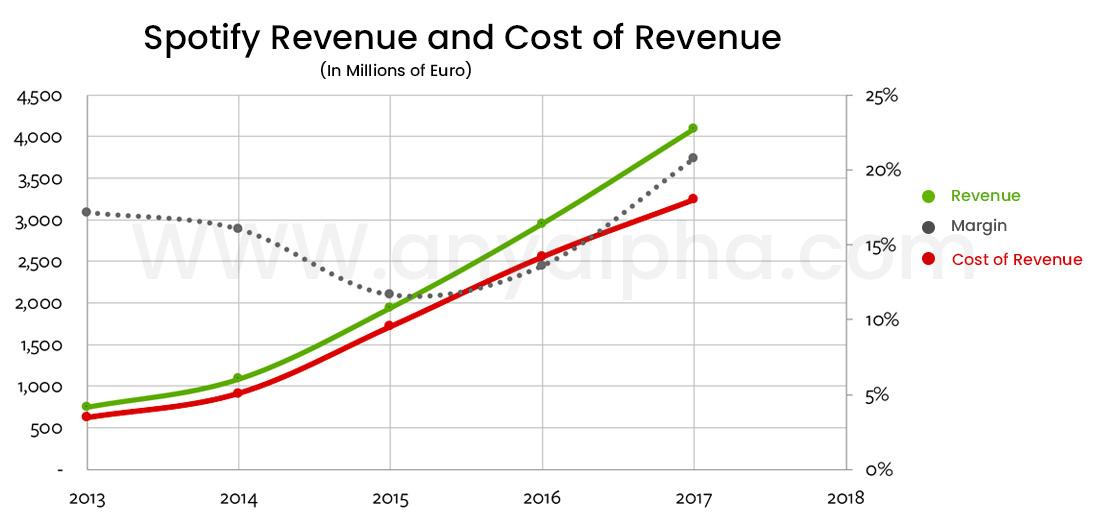 Spotify's Graph