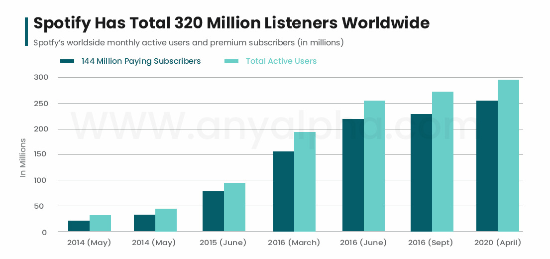 Spotify's User Growth